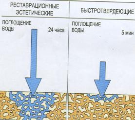 Свойства и особенности стеклоиномерного пломбировочного материала Кемфил || Свойства и особенности стеклоиномерного пломбировочного материала Кемфил
